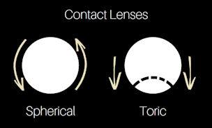 Spheric vs toric contact lenses